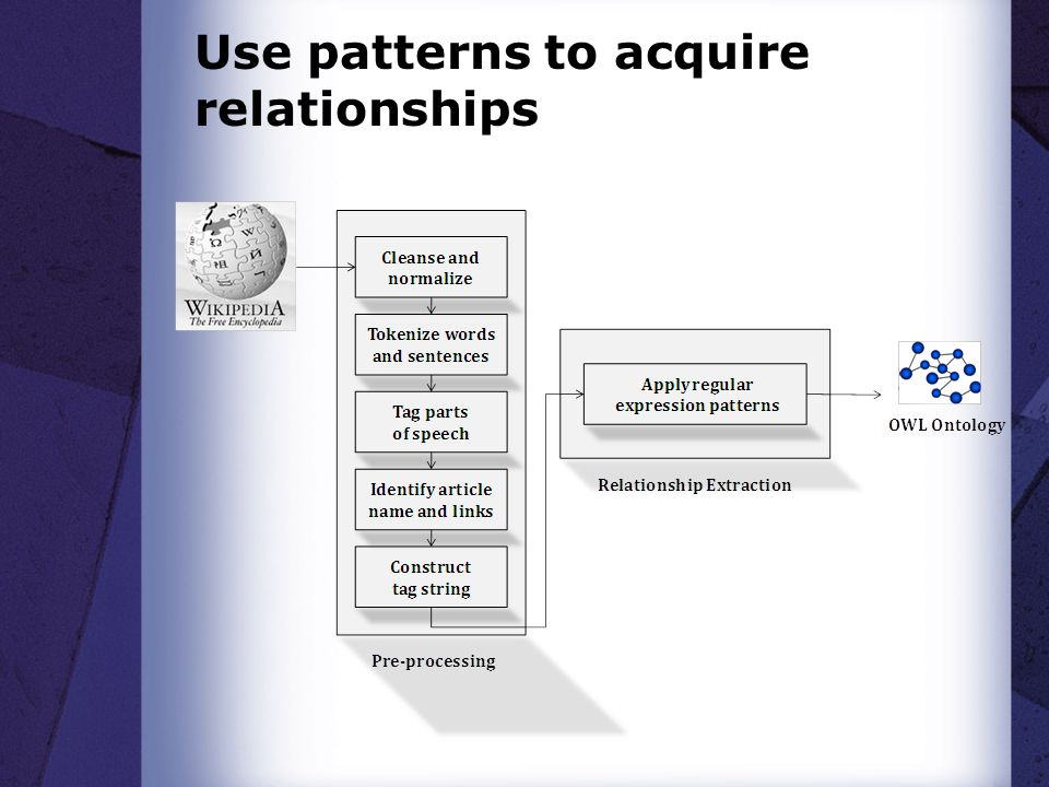 Use patterns to acquire relationships