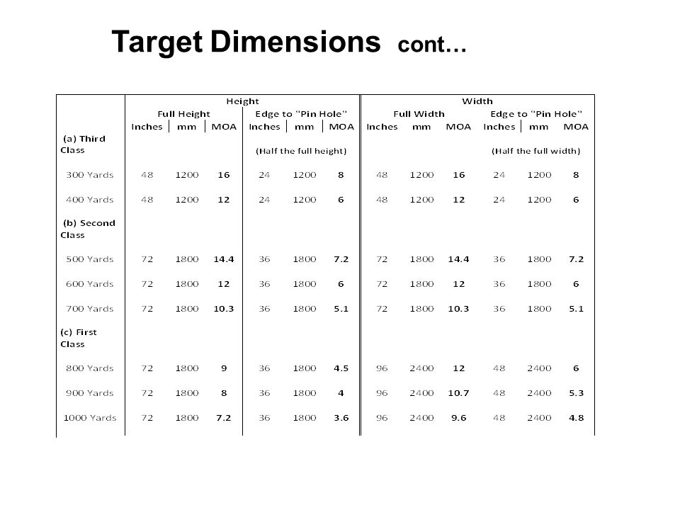 Target Dimensions cont…