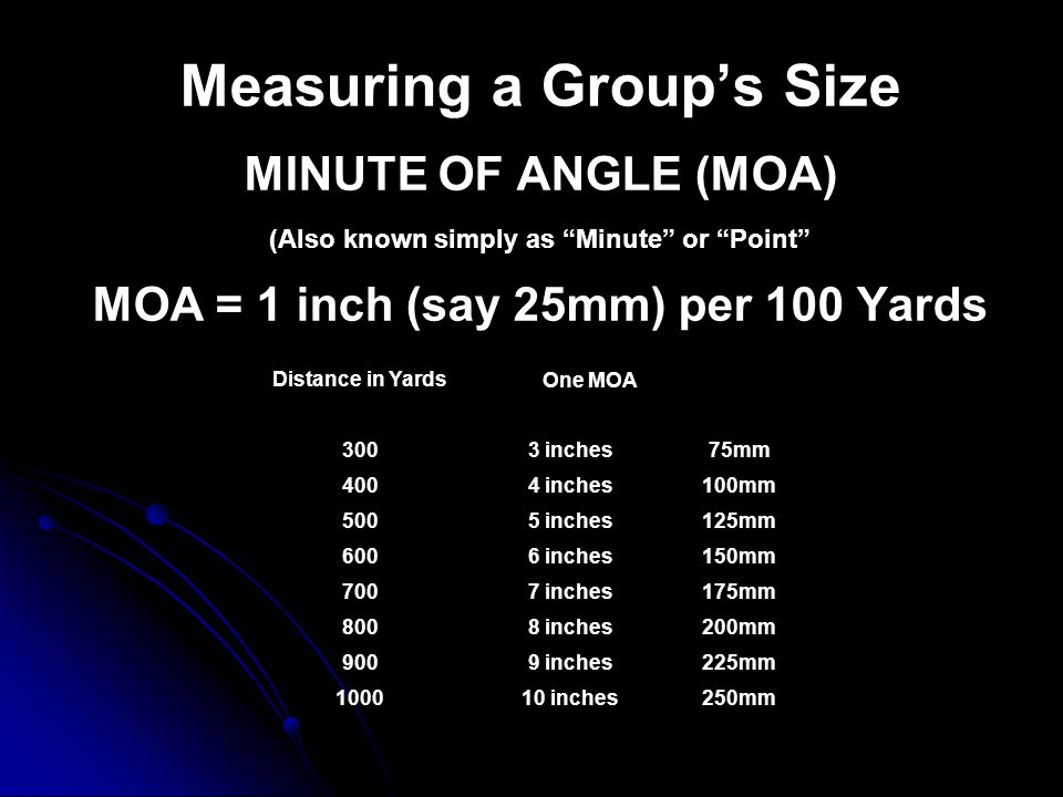Measuring a Group's Size MINUTE OF ANGLE (MOA) (Also known simply as Minute or Point MOA = 1 inch (say 25mm) per 100 Yards Distance in Yards One MOA 3003 inches75mm 4004 inches100mm 5005 inches125mm 6006 inches150mm 7007 inches175mm 8008 inches200mm 9009 inches225mm 100010 inches250mm