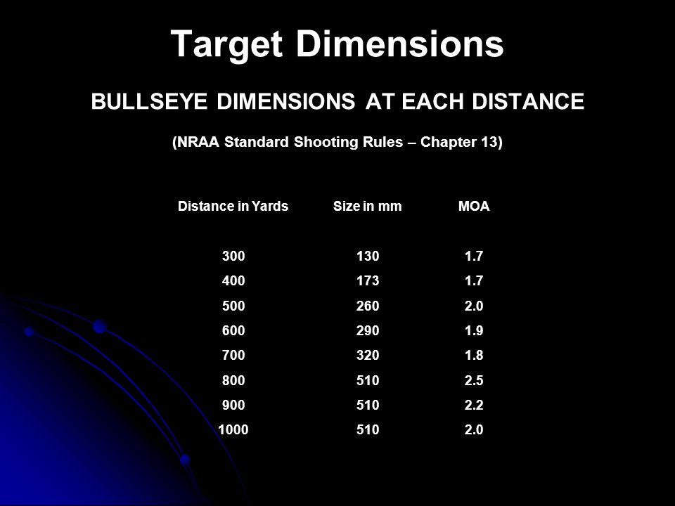 Target Dimensions BULLSEYE DIMENSIONS AT EACH DISTANCE (NRAA Standard Shooting Rules – Chapter 13) Distance in YardsSize in mmMOA 3001301.7 4001731.7 5002602.0 6002901.9 7003201.8 8005102.5 9005102.2 10005102.0