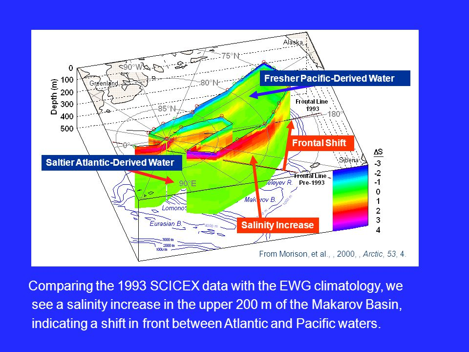Comparing the 1993 SCICEX data with the EWG climatology, we see a salinity increase in the upper 200 m of the Makarov Basin, indicating a shift in front between Atlantic and Pacific waters.