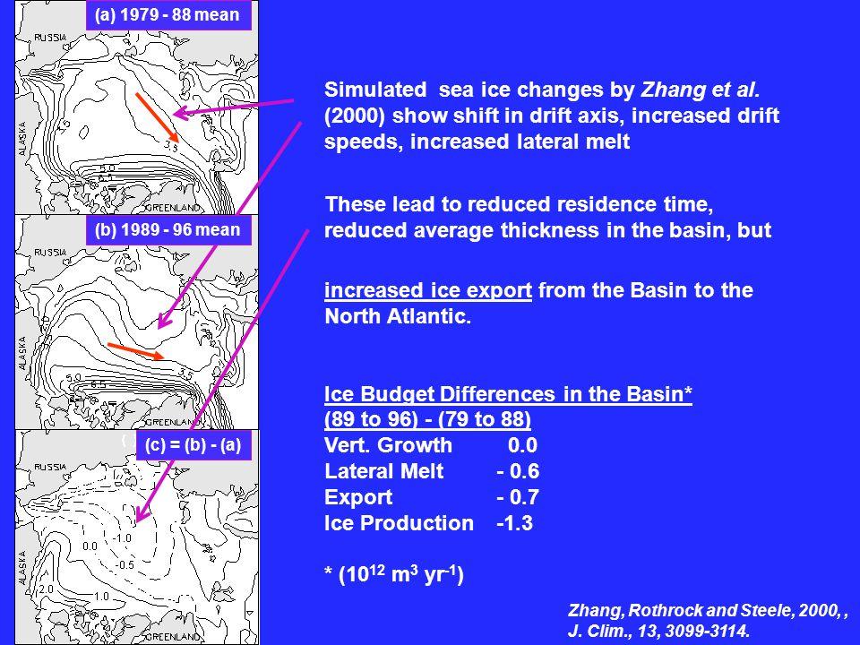 Zhang Zhang, Rothrock and Steele, 2000,, J. Clim., 13, 3099-3114.