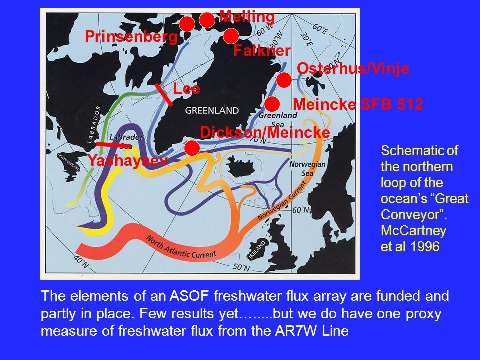 freshwater flux array Schematic of the northern loop of the ocean's Great Conveyor .