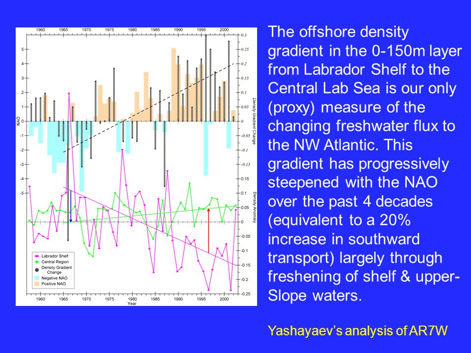 offshore density gradient The offshore density gradient in the 0-150m layer from Labrador Shelf to the Central Lab Sea is our only (proxy) measure of the changing freshwater flux to the NW Atlantic.