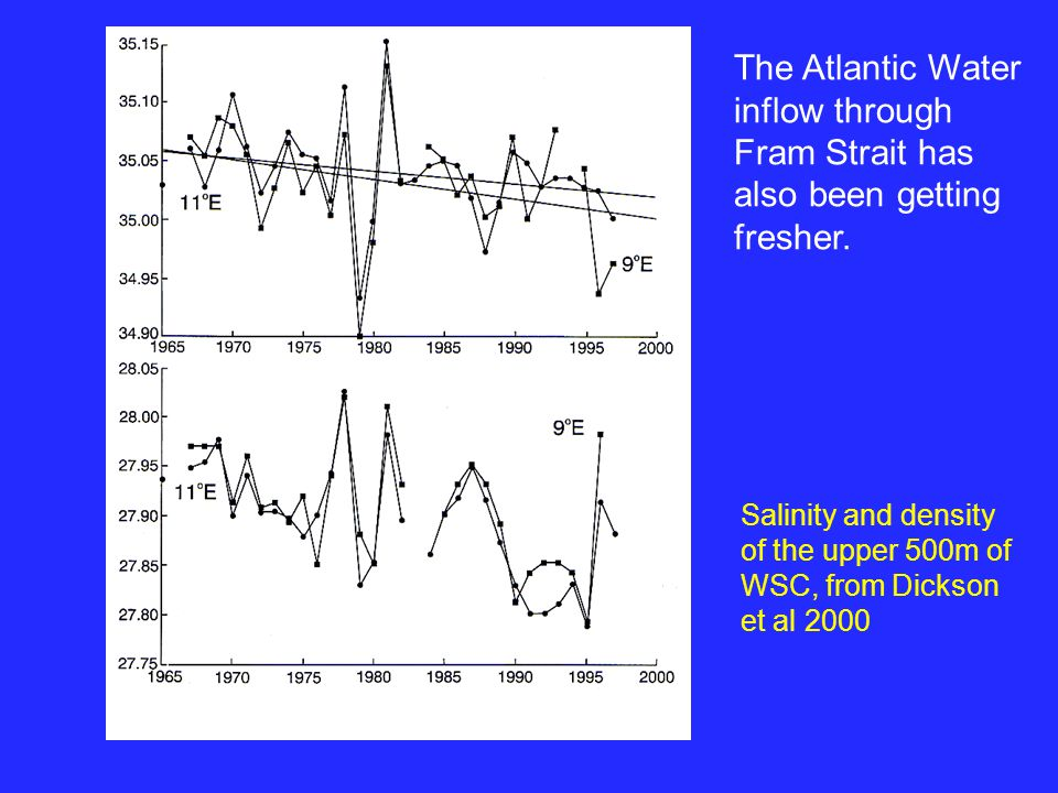 The Atlantic Water inflow through Fram Strait has also been getting fresher.