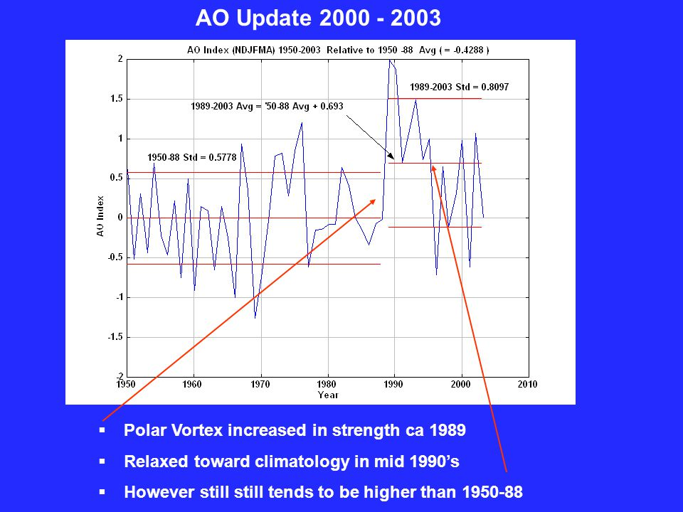 AO Update 2000 - 2003  Polar Vortex increased in strength ca 1989  Relaxed toward climatology in mid 1990's  However still still tends to be higher than 1950-88