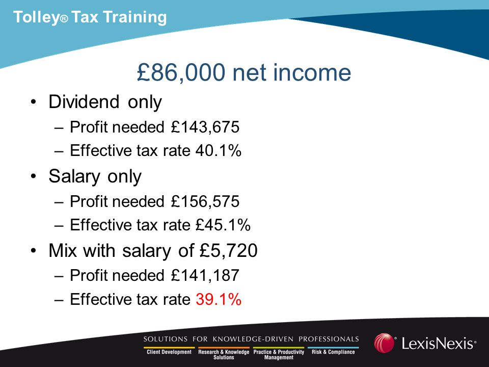 Tolley ® Tax Training £86,000 net income Dividend only –Profit needed £143,675 –Effective tax rate 40.1% Salary only –Profit needed £156,575 –Effective tax rate £45.1% Mix with salary of £5,720 –Profit needed £141,187 –Effective tax rate 39.1%