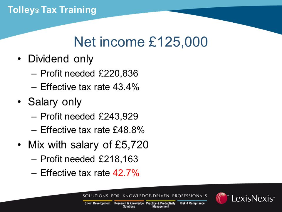 Tolley ® Tax Training Net income £125,000 Dividend only –Profit needed £220,836 –Effective tax rate 43.4% Salary only –Profit needed £243,929 –Effective tax rate £48.8% Mix with salary of £5,720 –Profit needed £218,163 –Effective tax rate 42.7%