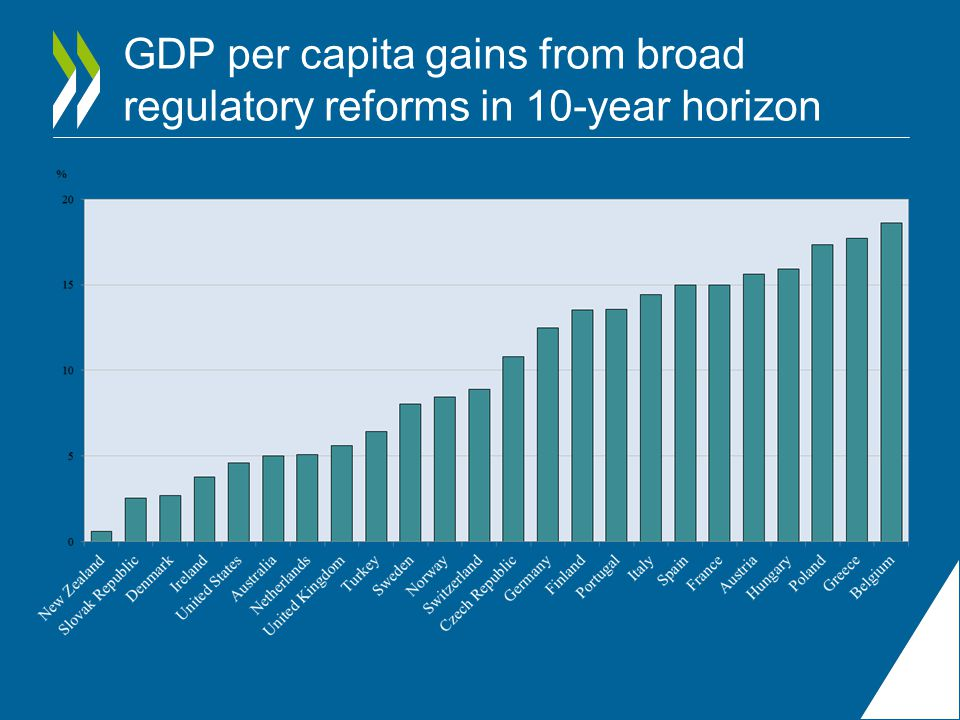 GDP per capita gains from broad regulatory reforms in 10-year horizon