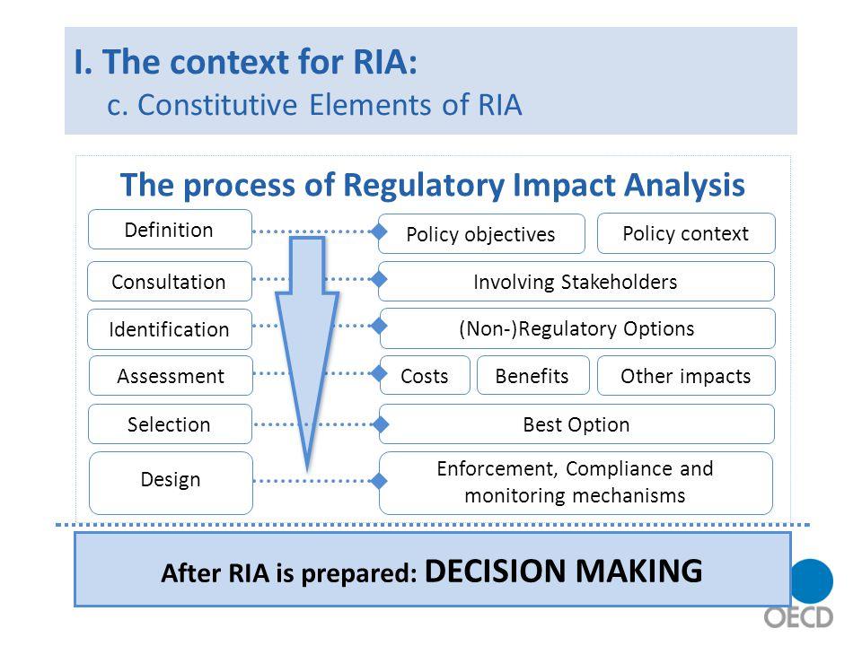 I. The context for RIA: c.