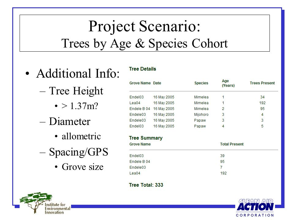 Project Scenario: Trees by Age & Species Cohort Additional Info: –Tree Height > 1.37m.