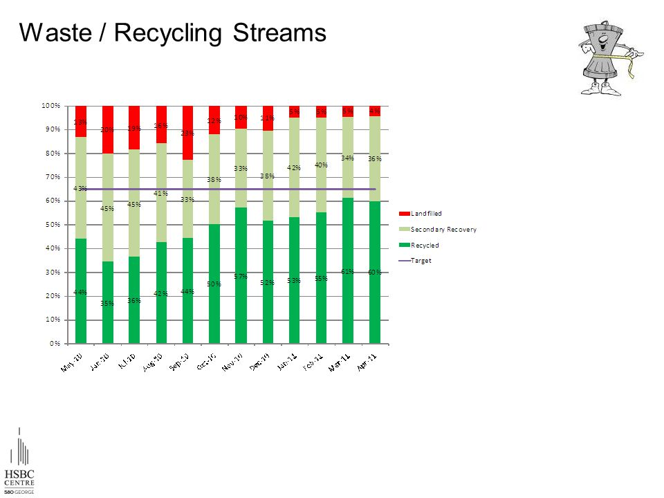 Waste / Recycling Streams