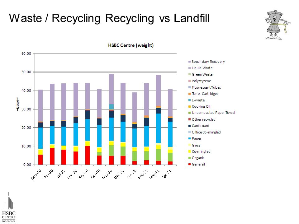 Waste / Recycling Recycling vs Landfill