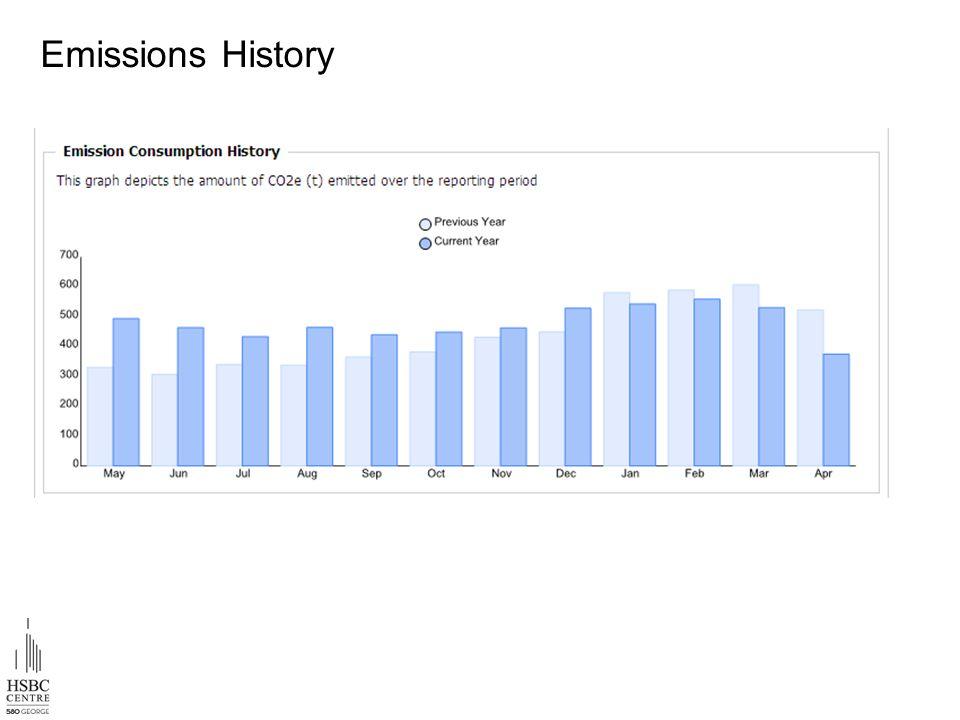 Emissions History