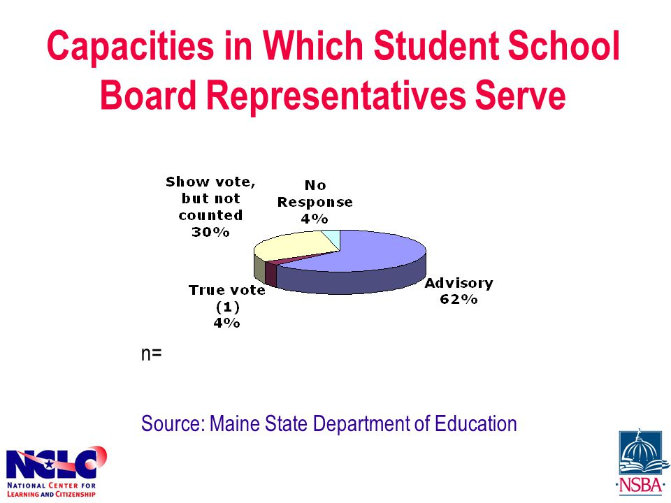 Capacities in Which Student School Board Representatives Serve n= Source: Maine State Department of Education