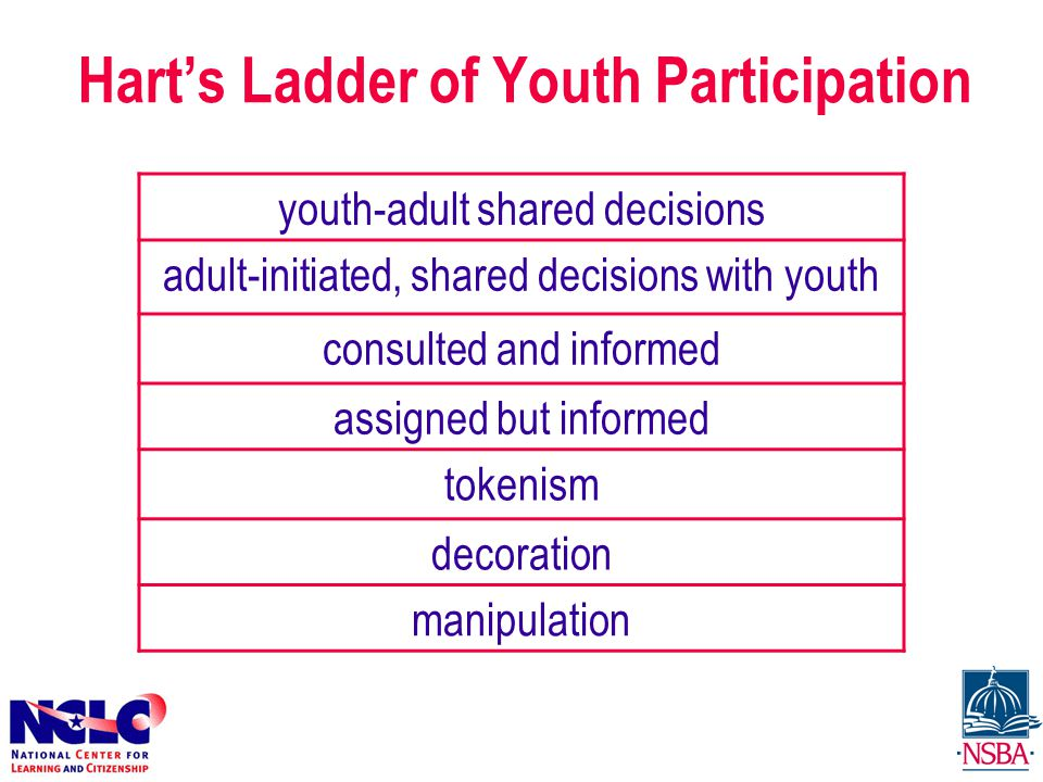 Hart's Ladder of Youth Participation youth-adult shared decisions adult-initiated, shared decisions with youth consulted and informed assigned but informed tokenism decoration manipulation