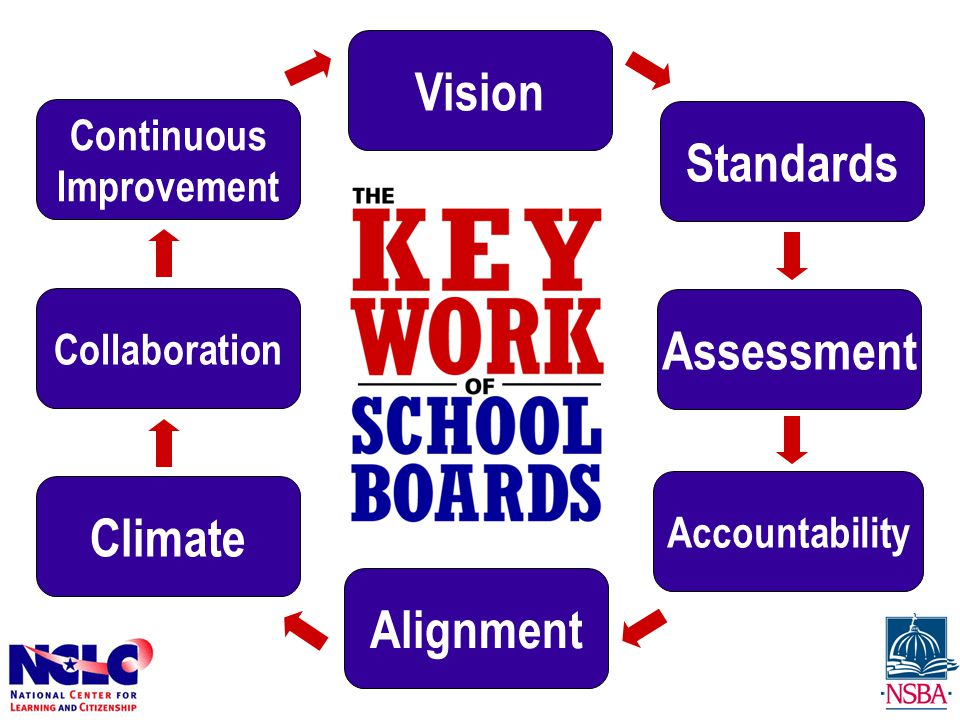 Vision Standards Collaboration Assessment Climate Alignment Accountability Continuous Improvement