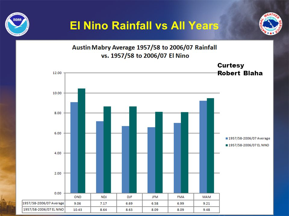 El Nino Rainfall vs All Years Curtesy Robert Blaha
