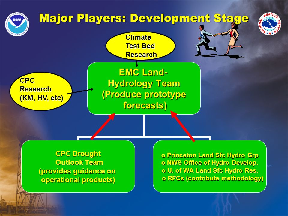 Major Players: Development Stage EMC Land- Hydrology Team (Produce prototype forecasts) forecasts) CPC Drought Outlook Team Outlook Team (provides guidance on operational products) o Princeton Land Sfc Hydro Grp o NWS Office of Hydro Develop.