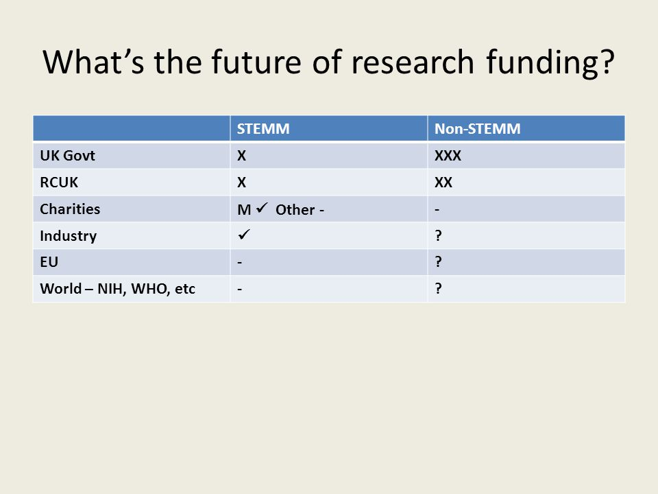 What's the future of research funding.