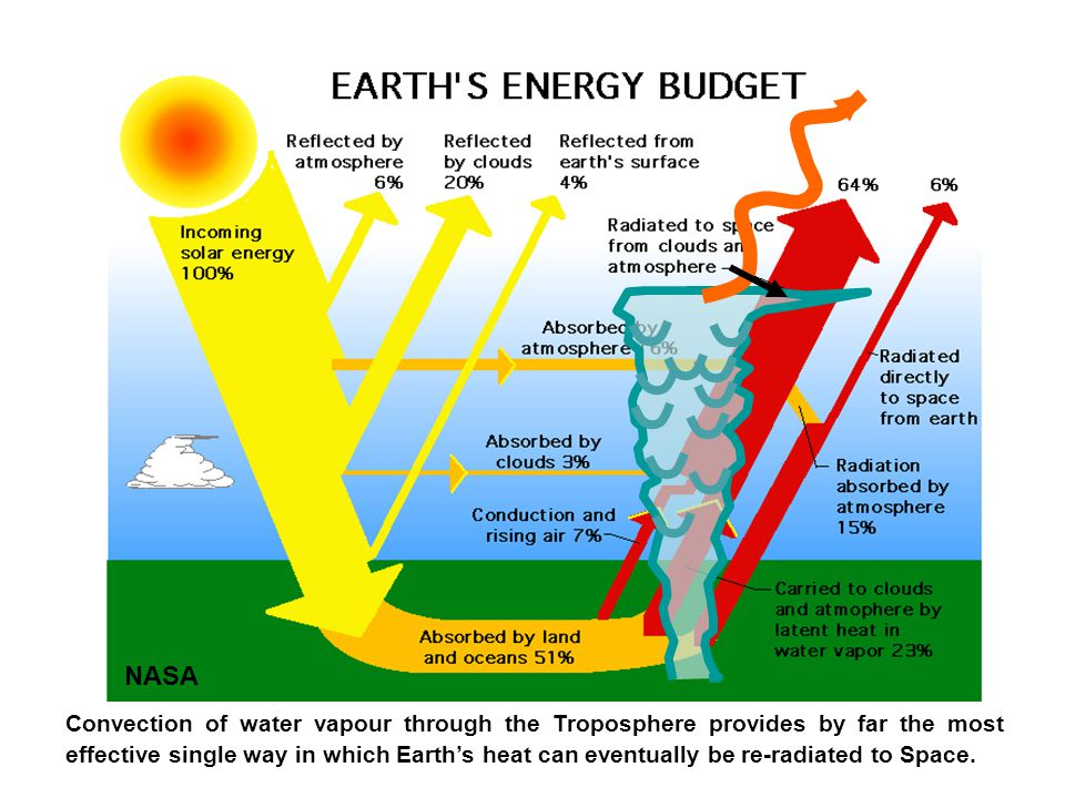 NASA Convection of water vapour through the Troposphere provides by far the most effective single way in which Earth's heat can eventually be re-radia