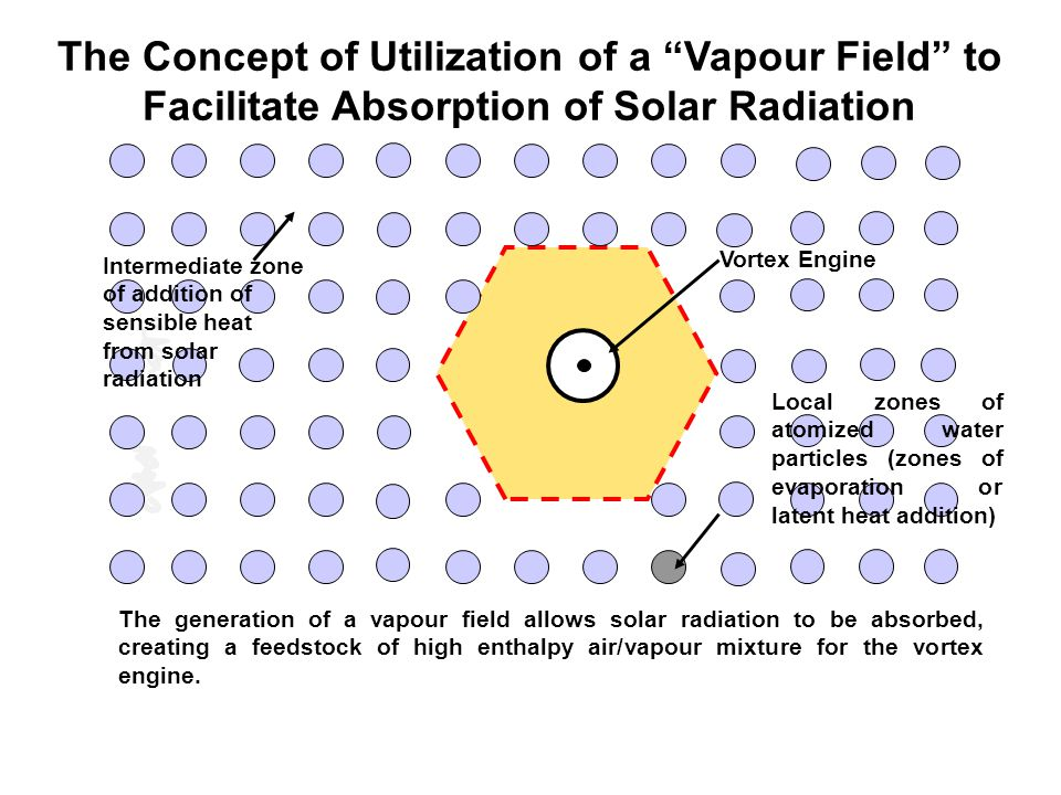 """The Concept of Utilization of a """"Vapour Field"""" to Facilitate Absorption of Solar Radiation The generation of a vapour field allows solar radiation to"""