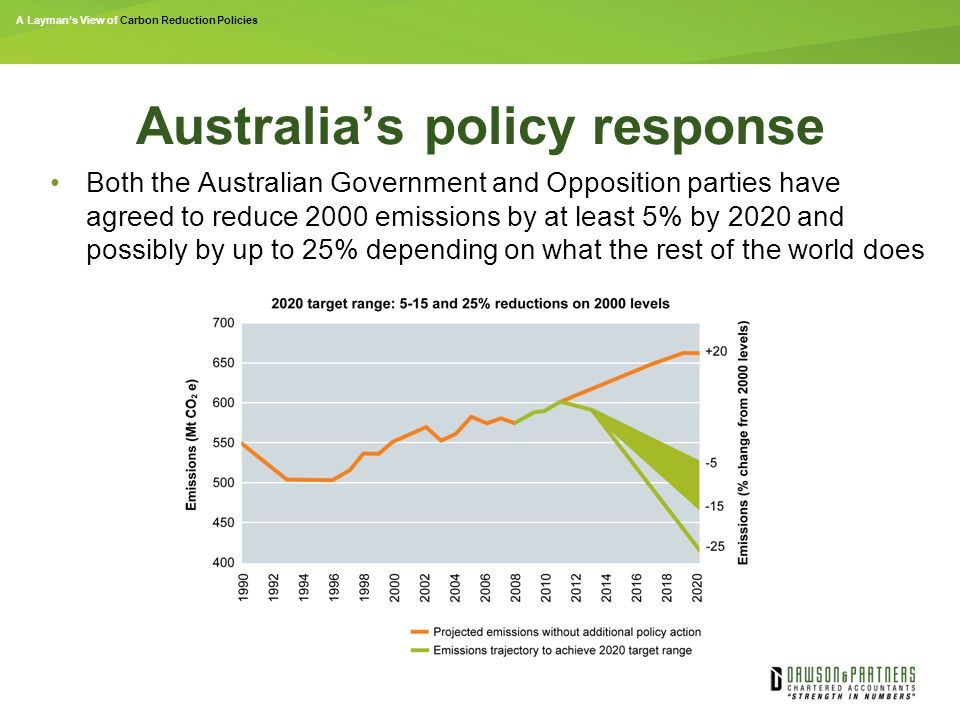 A Layman's View of Carbon Reduction Policies Australia's policy response Both the Australian Government and Opposition parties have agreed to reduce 2000 emissions by at least 5% by 2020 and possibly by up to 25% depending on what the rest of the world does