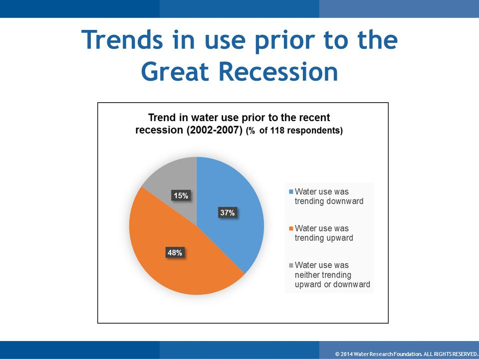 © 2014 Water Research Foundation. ALL RIGHTS RESERVED. Trends in use prior to the Great Recession