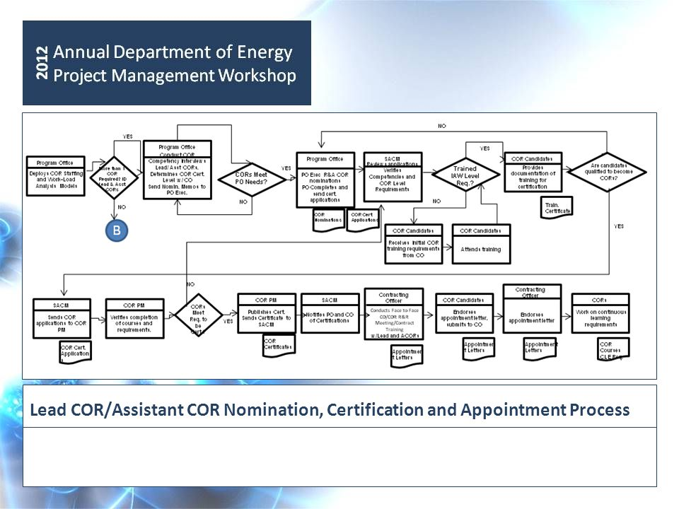 Lead COR/Assistant COR Nomination, Certification and Appointment Process
