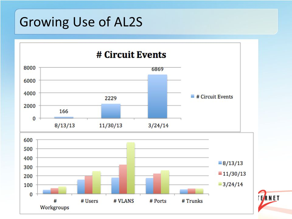 AL2S has been operating for nearly 2 years Connectors include regional networks, campuses, etc.