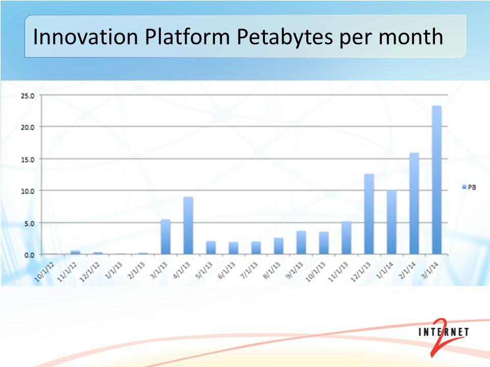 Innovation Platform Petabytes per month