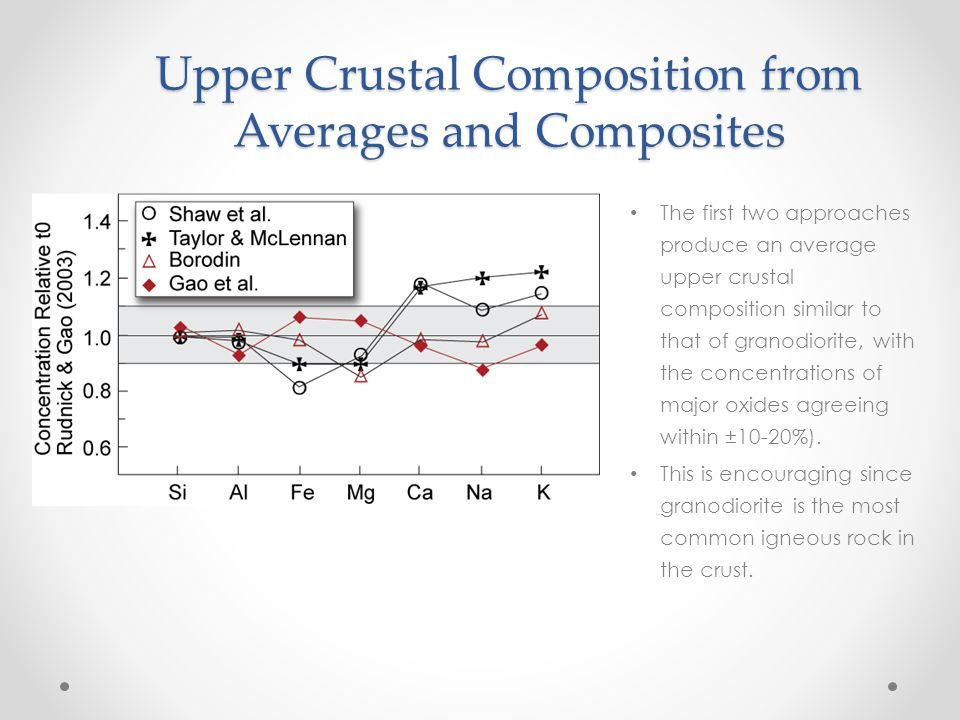 Upper Crustal Composition from Averages and Composites The first two approaches produce an average upper crustal composition similar to that of granod