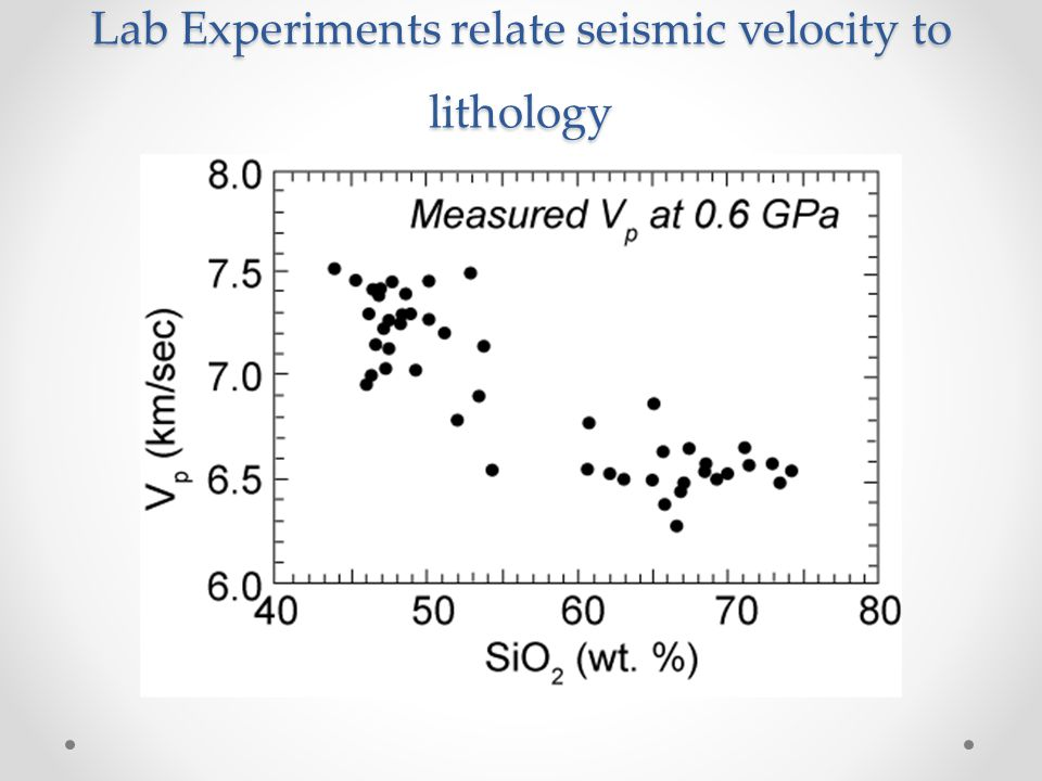 Lab Experiments relate seismic velocity to lithology