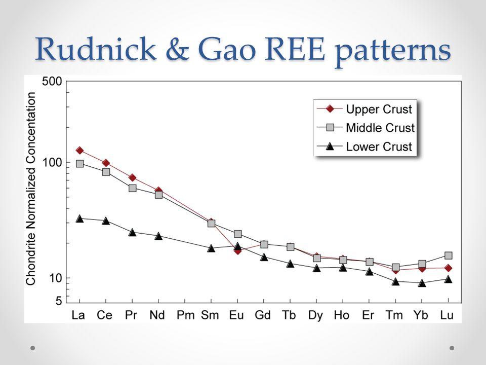 Rudnick & Gao REE patterns