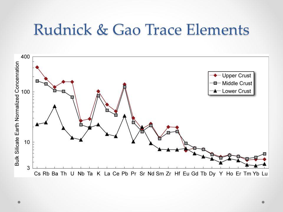 Rudnick & Gao Trace Elements