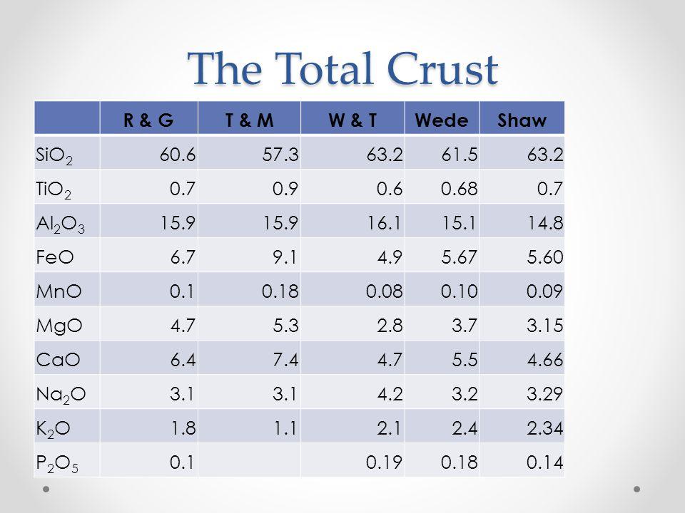 The Total Crust R & GT & MW & TWedeShaw SiO 2 60.657.363.261.563.2 TiO 2 0.70.90.60.680.7 Al 2 O 3 15.9 16.115.114.8 FeO6.79.14.95.675.60 MnO0.10.180.080.100.09 MgO4.75.32.83.73.15 CaO6.47.44.75.54.66 Na 2 O3.1 4.23.23.29 K2OK2O1.81.12.12.42.34 P2O5P2O5 0.1 0.190.180.14