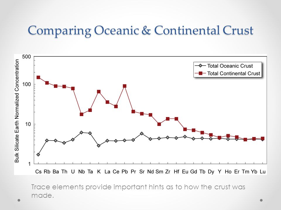 Comparing Oceanic & Continental Crust Trace elements provide important hints as to how the crust was made.