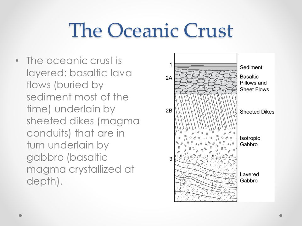 The Oceanic Crust The oceanic crust is layered: basaltic lava flows (buried by sediment most of the time) underlain by sheeted dikes (magma conduits) that are in turn underlain by gabbro (basaltic magma crystallized at depth).