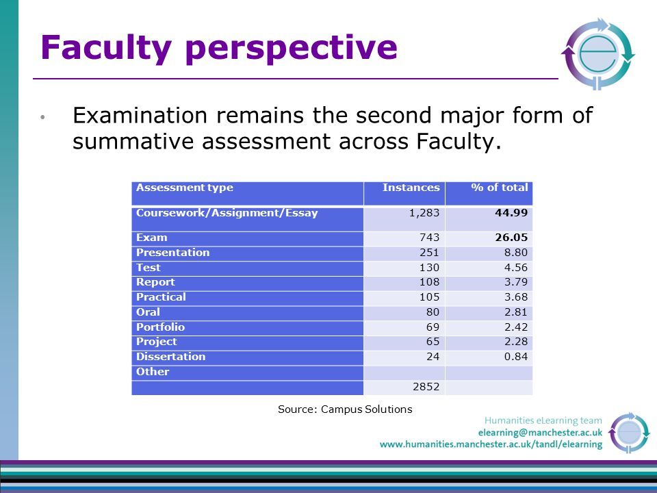Faculty perspective Examination remains the second major form of summative assessment across Faculty.