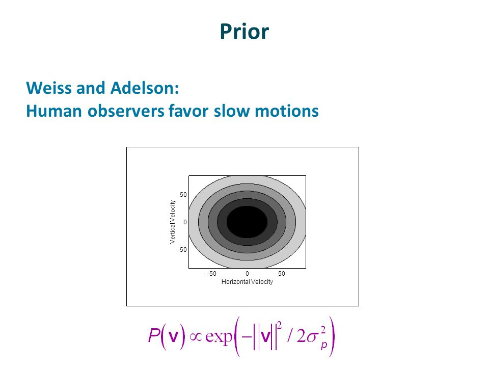 Prior Weiss and Adelson: Human observers favor slow motions -50050 -50 0 50 Horizontal Velocity Vertical Velocity