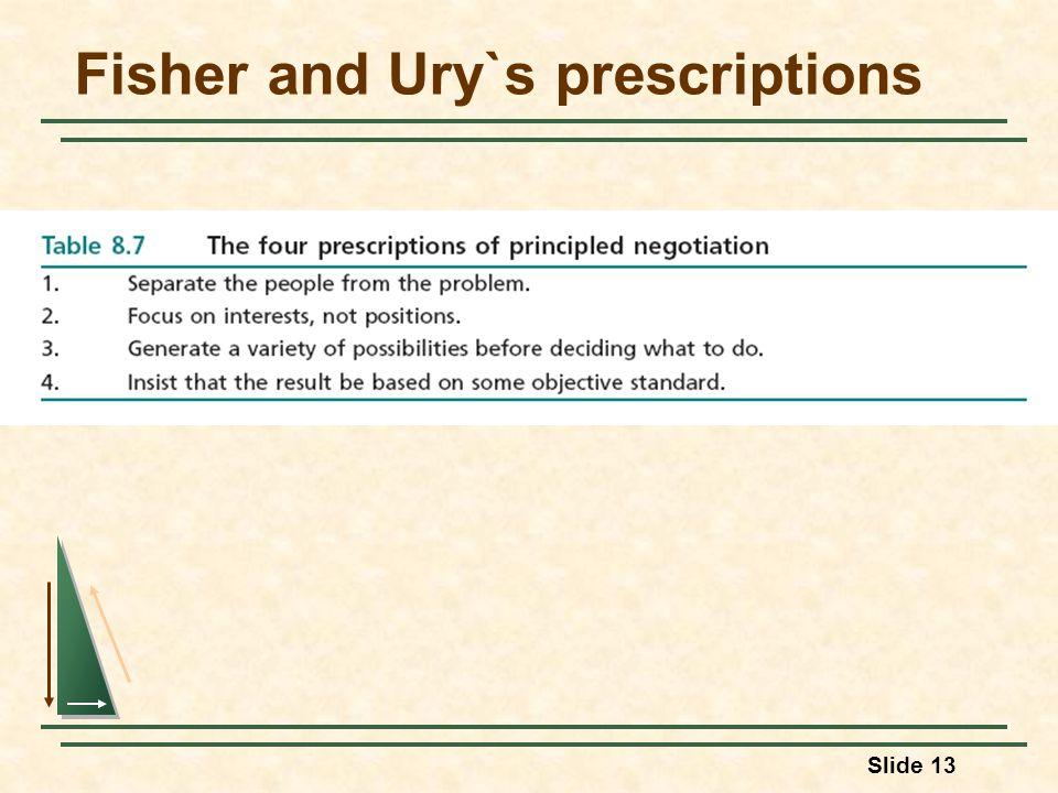 Slide 13 Fisher and Ury`s prescriptions