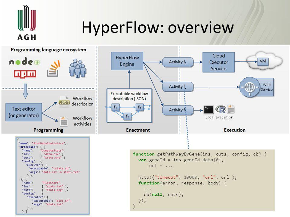 HyperFlow: overview function getPathWayByGene(ins, outs, config, cb) { var geneId = ins.geneId.data[0], url =...
