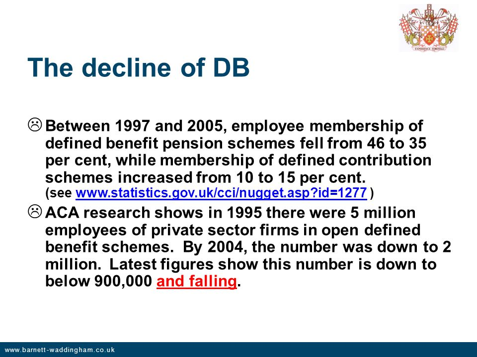 www.barnett-waddingham.co.uk The decline of DB  Between 1997 and 2005, employee membership of defined benefit pension schemes fell from 46 to 35 per cent, while membership of defined contribution schemes increased from 10 to 15 per cent.
