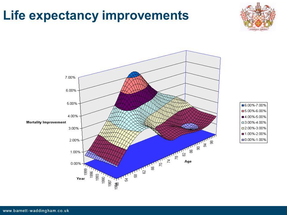 www.barnett-waddingham.co.uk Life expectancy improvements