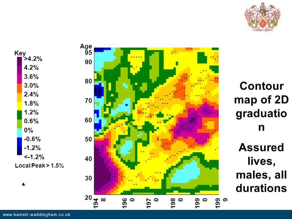 www.barnett-waddingham.co.uk Key Local Peak > 1.5% >4.2% 4.2% 3.6% 3.0% 2.4% 1.8% 1.2% 0.6% 0% -0.6% -1.2% <-1.2% 20 30 40 95 50 60 70 80 90 Age 194 8 196 0 197 0 198 0 199 0 199 9 Contour map of 2D graduatio n Assured lives, males, all durations