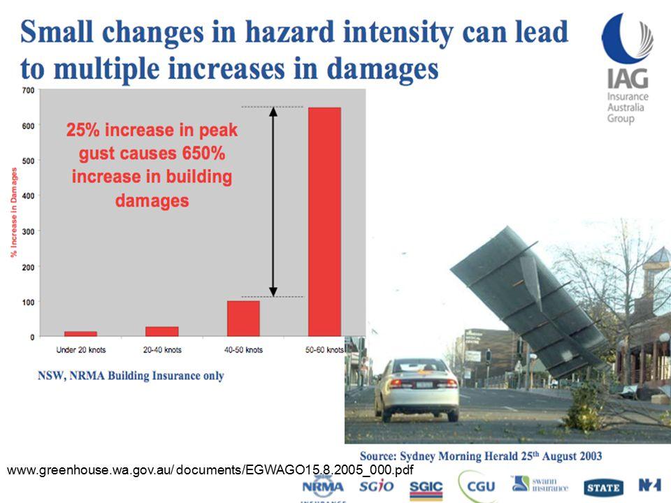 Economic models and paradigms www.greenhouse.wa.gov.au/ documents/EGWAGO15.8.2005_000.pdf