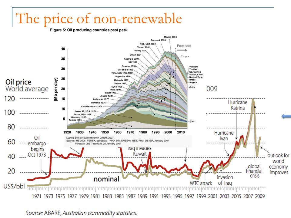 The price of non-renewable