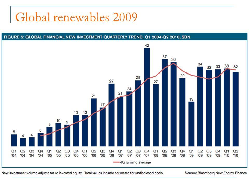 Global renewables 2009