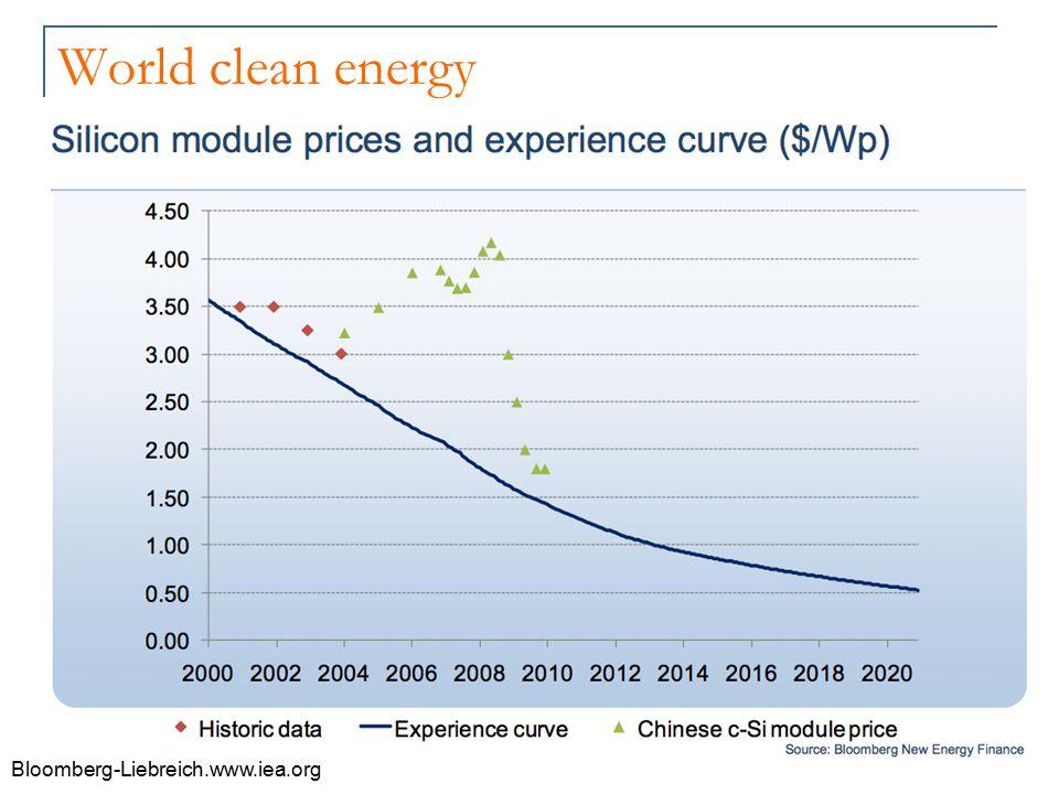 World clean energy Bloomberg-Liebreich.www.iea.org