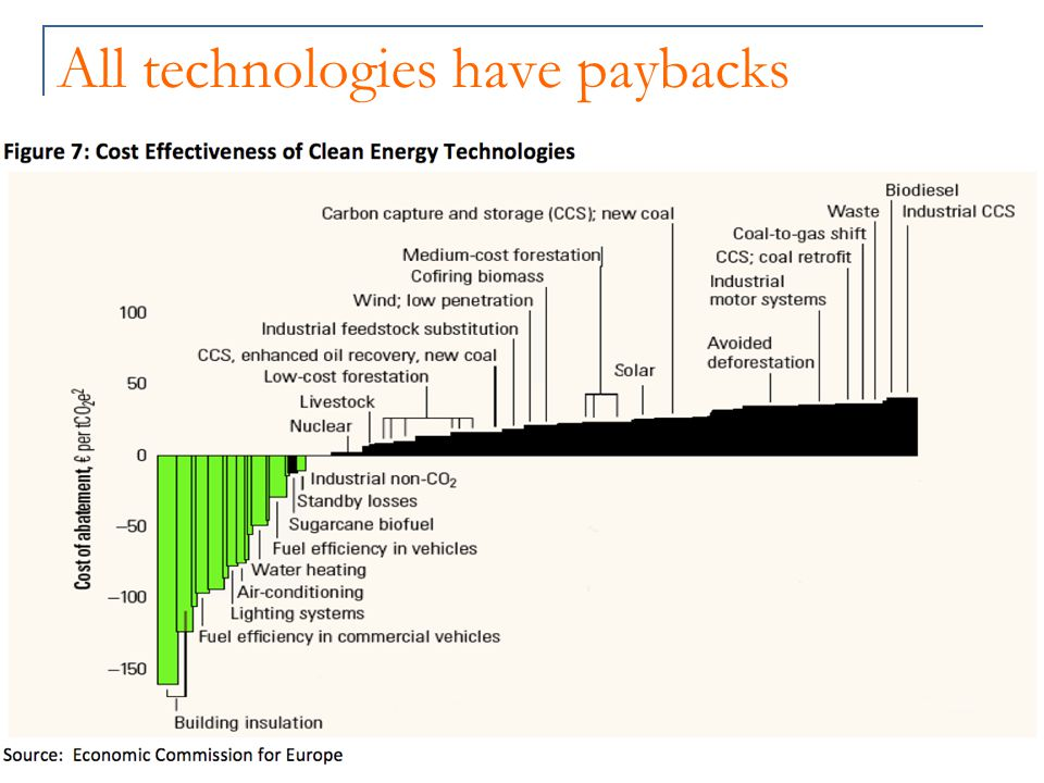 All technologies have paybacks